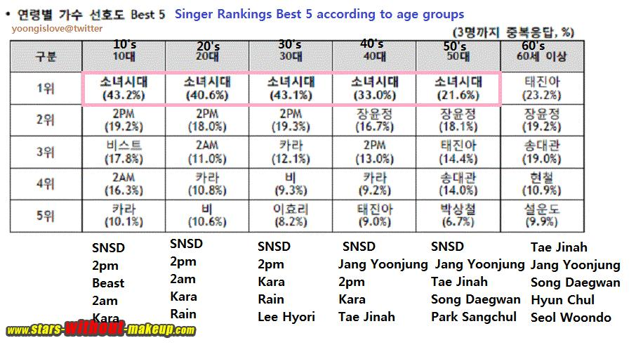 Snsd Ranking Without Makeup